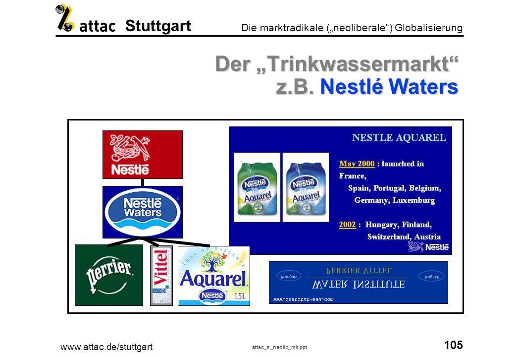 www.attac.de/stuttgart attac_s_neolib_mlr.ppt 106 Die marktradikale (neoliberale) Globalisierung Stuttgart Der Trinkwassermarkt z.B.