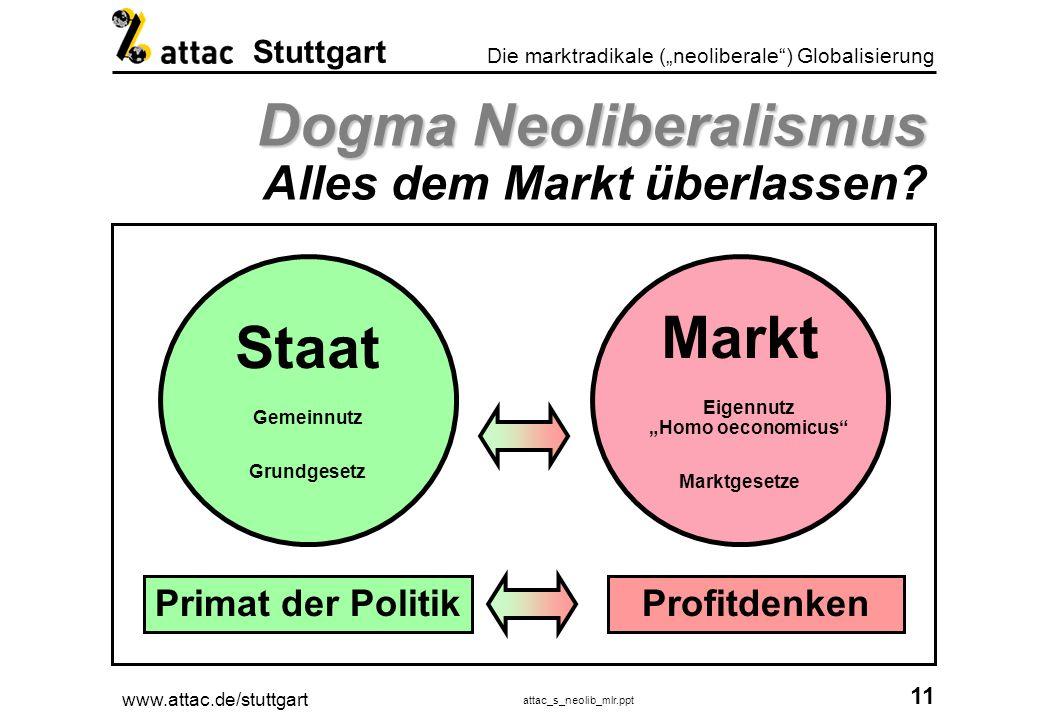 www.attac.de/stuttgart attac_s_neolib_mlr.ppt 12 Die marktradikale (neoliberale) Globalisierung Stuttgart Leitbild Leitbild Manager