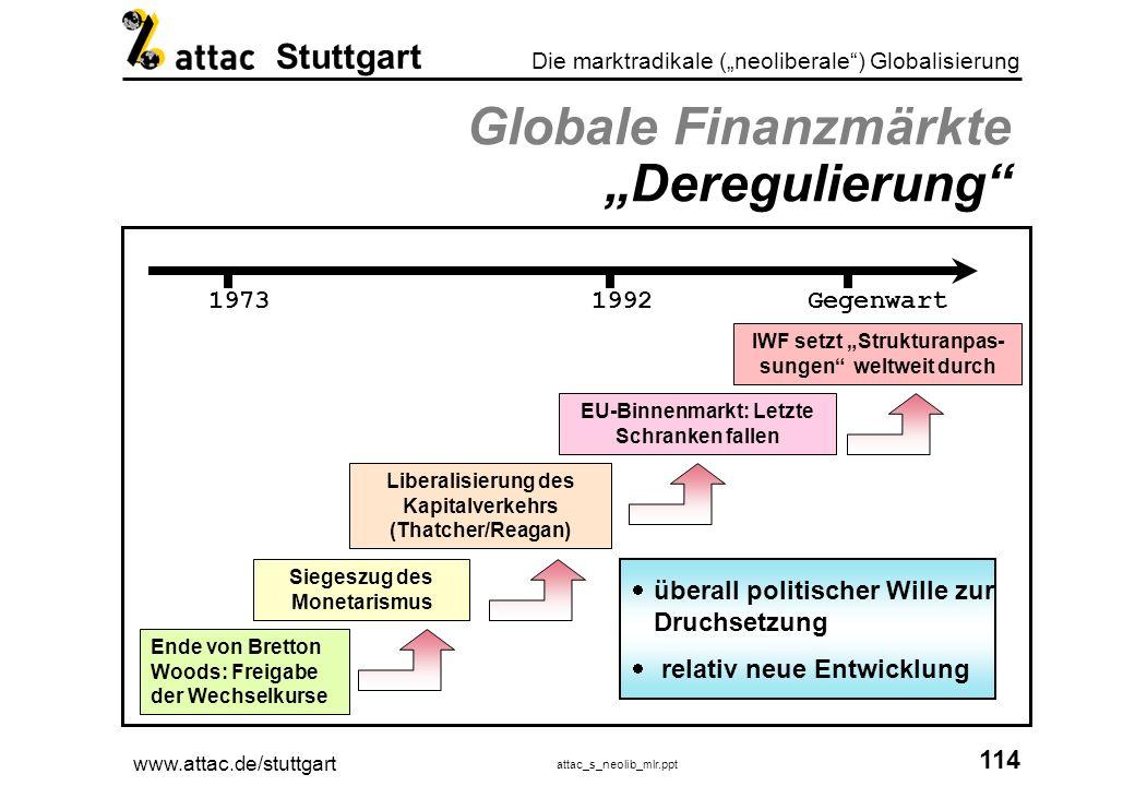 www.attac.de/stuttgart attac_s_neolib_mlr.ppt 115 Die marktradikale (neoliberale) Globalisierung Stuttgart Globale Finanzmärkten Globale Finanzmärkten Wer ist das und wer regelt das.