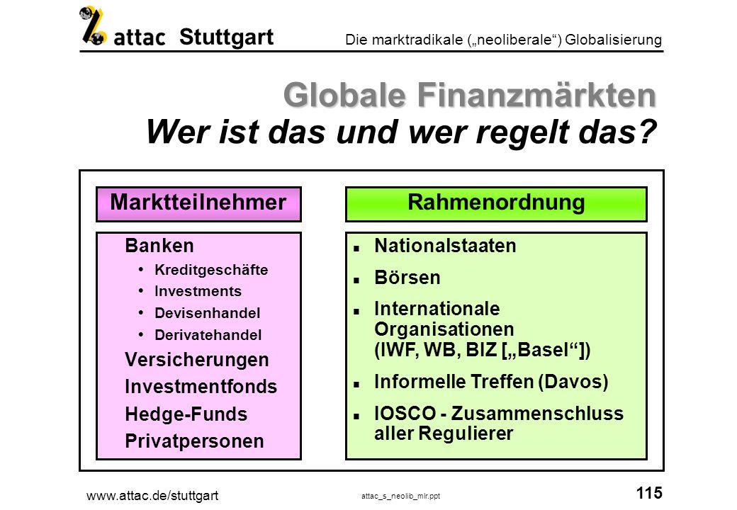 www.attac.de/stuttgart attac_s_neolib_mlr.ppt 116 Die marktradikale (neoliberale) Globalisierung Stuttgart Kreditaufnahme 100 Mio.