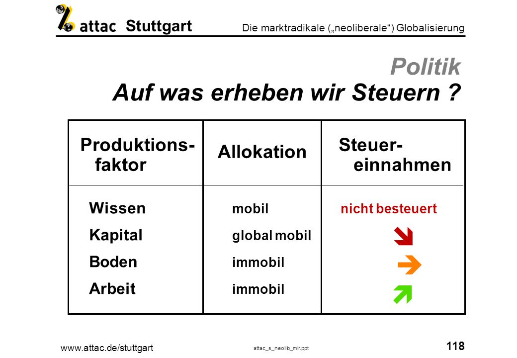 www.attac.de/stuttgart attac_s_neolib_mlr.ppt 119 Die marktradikale (neoliberale) Globalisierung Stuttgart Sozial verantwortliche Konzerne.