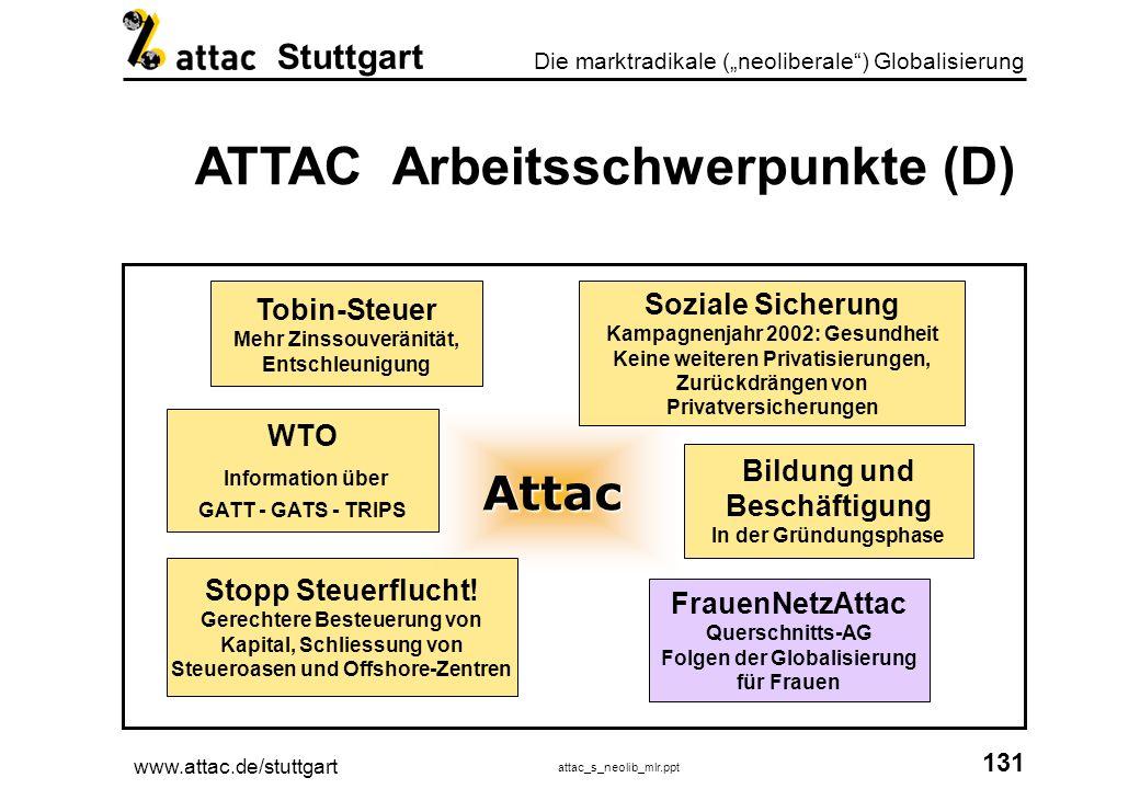 www.attac.de/stuttgart attac_s_neolib_mlr.ppt 132 Die marktradikale (neoliberale) Globalisierung Stuttgart ATTAC Mitglieder (D) Privatpersonen Organisationen Kirche z.B.