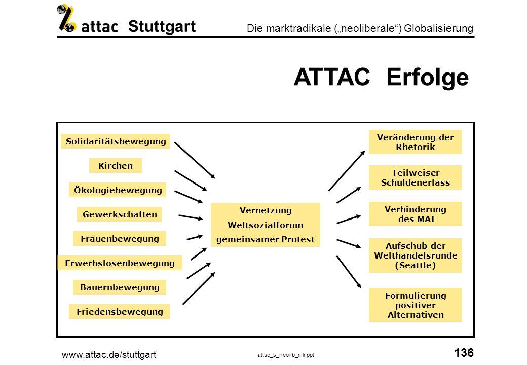 www.attac.de/stuttgart attac_s_neolib_mlr.ppt 137 Die marktradikale (neoliberale) Globalisierung Stuttgart ATTAC Kontakt Attac Deutschland Münchener Strasse 48 60329 Frankfurt Tel 069-900281-10 www.attac.de Attac International 6, rue Pinel F-75013 Paris 0033 153 60 92 40 www.attac.org