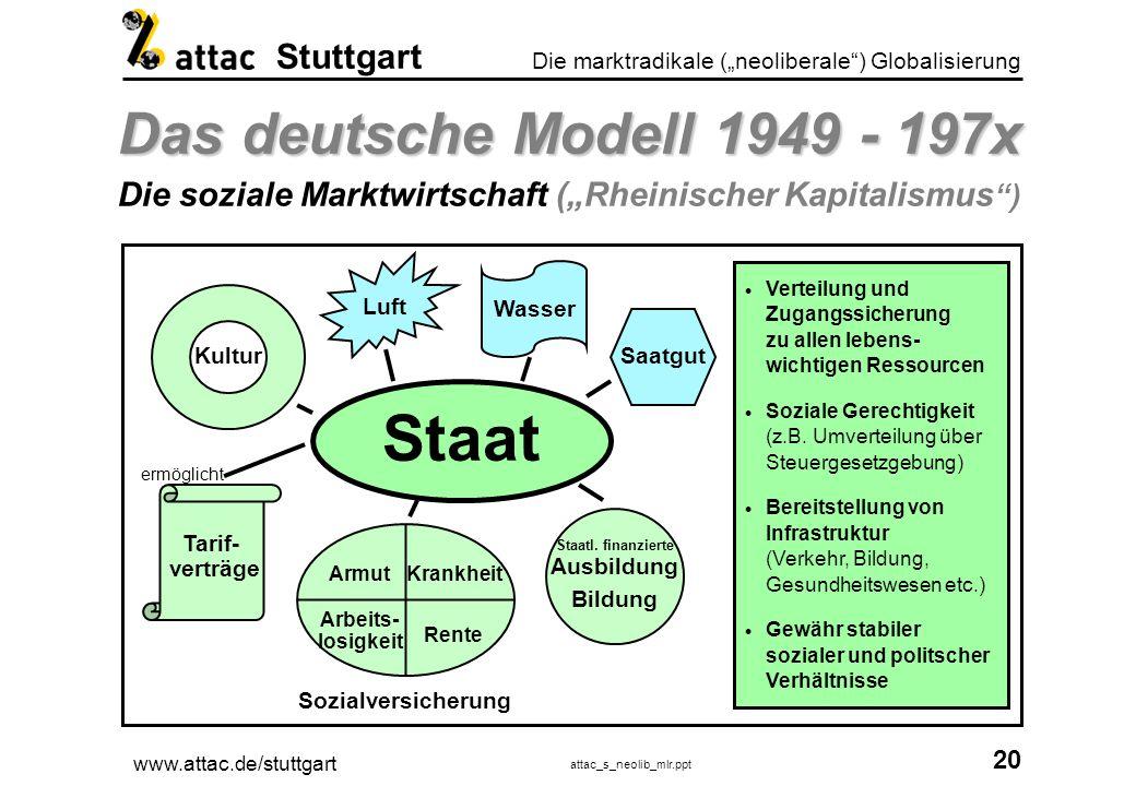 www.attac.de/stuttgart attac_s_neolib_mlr.ppt 21 Die marktradikale (neoliberale) Globalisierung Stuttgart Der Umbau 197x - 200x Der Umbau 197x - 200x Neue soziale Marktwirschaft oder Kapitalismus pur .