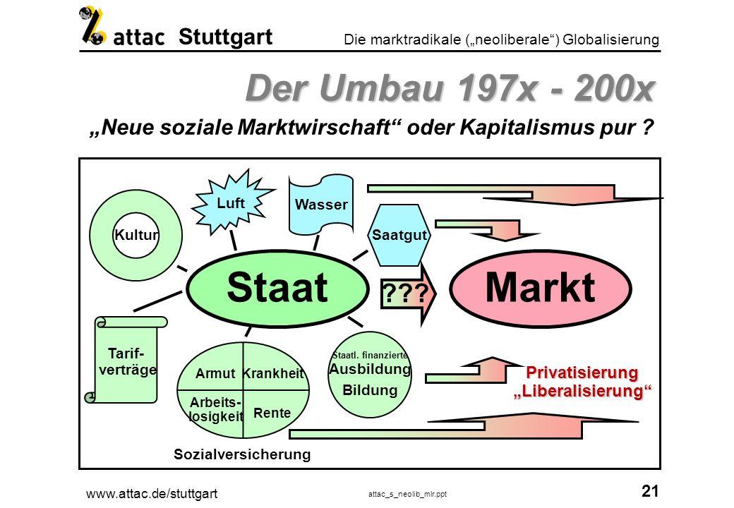 www.attac.de/stuttgart attac_s_neolib_mlr.ppt 22 Die marktradikale (neoliberale) Globalisierung Stuttgart Politik heute Politik heute Welche Frage soll Politik beantworten.