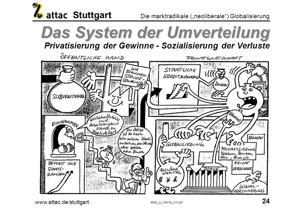 www.attac.de/stuttgart attac_s_neolib_mlr.ppt 25 Die marktradikale (neoliberale) Globalisierung Stuttgart Allheilmittel Privatisierung Allheilmittel Privatisierung Gewinner und Verlierer?