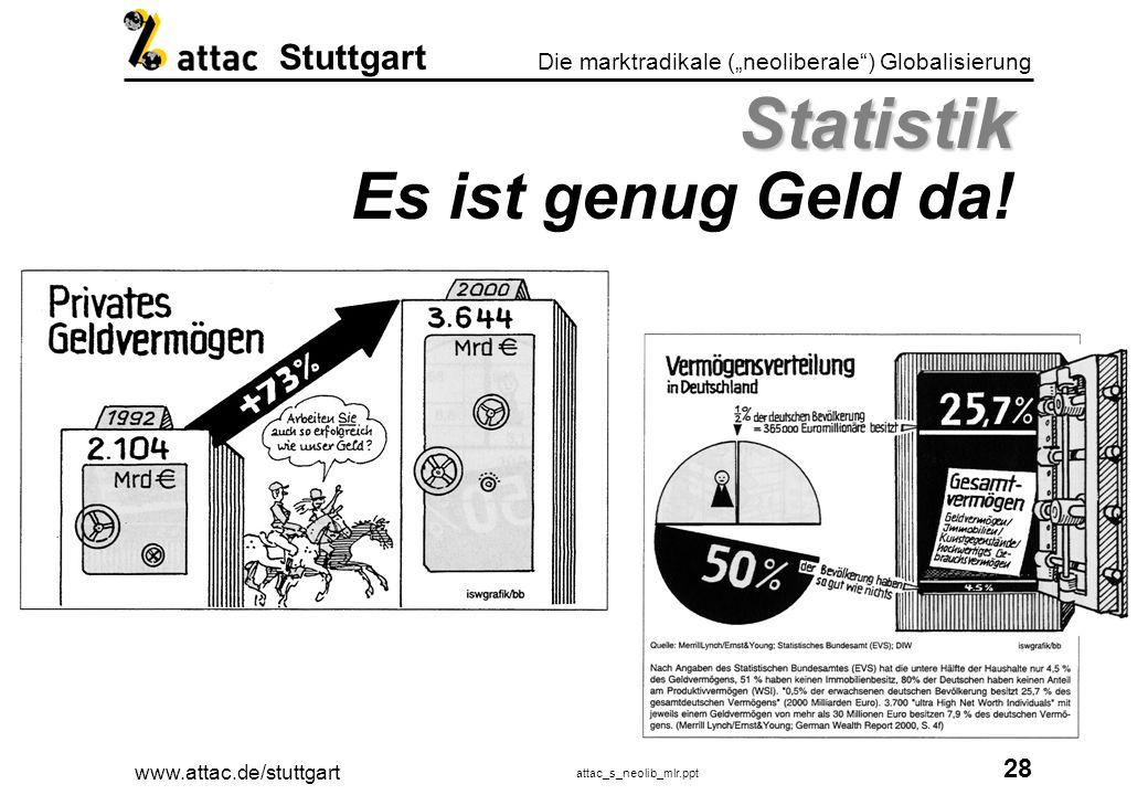 www.attac.de/stuttgart attac_s_neolib_mlr.ppt 29 Die marktradikale (neoliberale) Globalisierung Stuttgart Sozialpolitik oder Umverteilung.