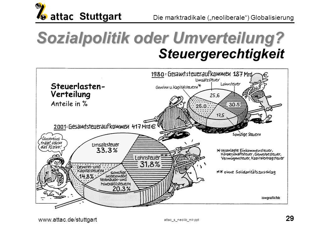 www.attac.de/stuttgart attac_s_neolib_mlr.ppt 30 Die marktradikale (neoliberale) Globalisierung Stuttgart Politik Warum.