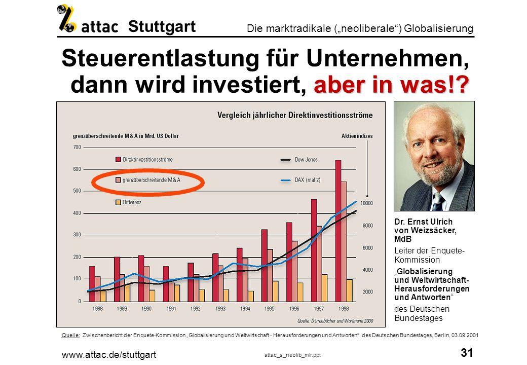 www.attac.de/stuttgart attac_s_neolib_mlr.ppt 32 Die marktradikale (neoliberale) Globalisierung Stuttgart UnternehemensinvestitionenM&A* Investition 19 Mrd.