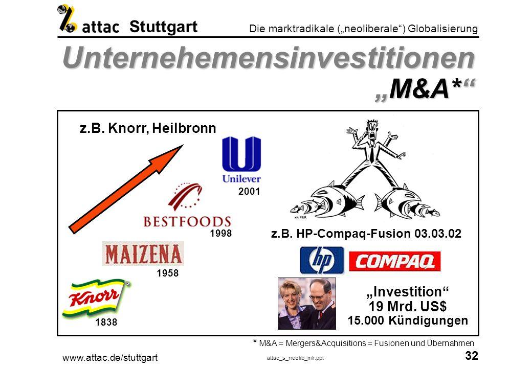 www.attac.de/stuttgart attac_s_neolib_mlr.ppt 33 Die marktradikale (neoliberale) Globalisierung Stuttgart UnternehemensinvestitionenM&A* am Beispiel Heilbronn * M&A = Mergers&Acquisitions = Fusionen und Übernahmen