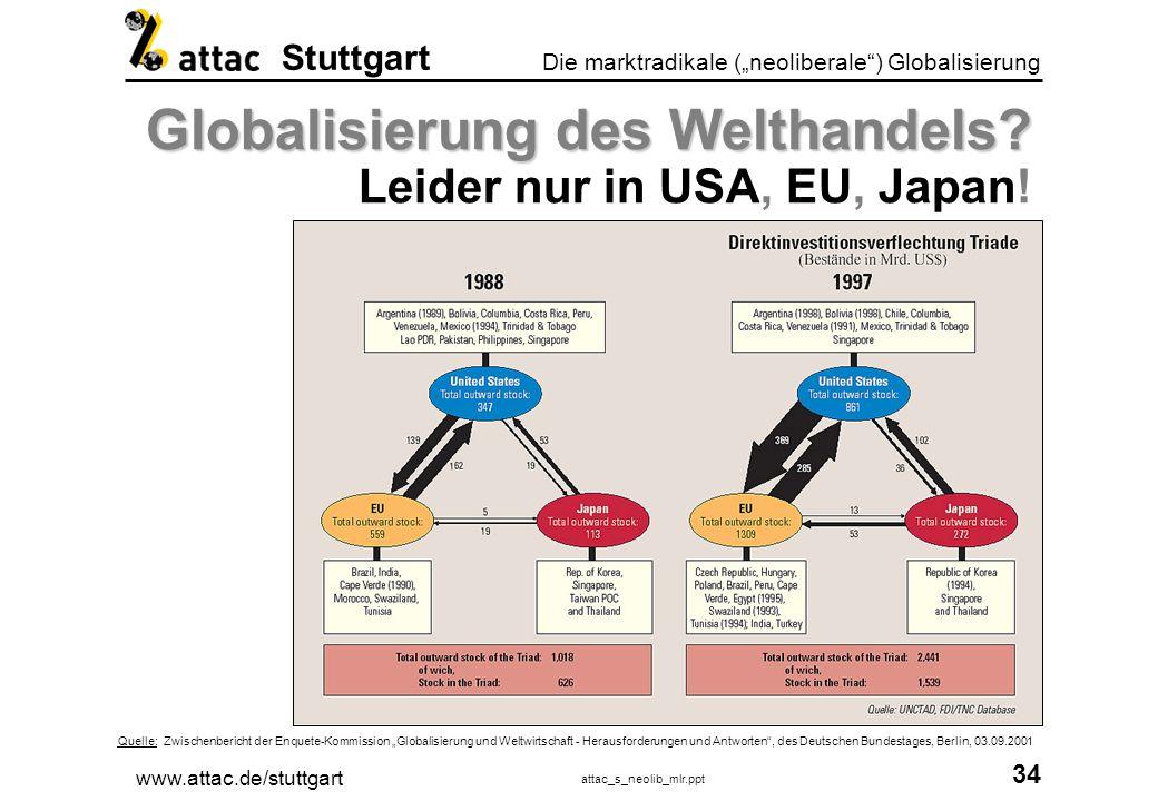 www.attac.de/stuttgart attac_s_neolib_mlr.ppt 35 Die marktradikale (neoliberale) Globalisierung Stuttgart Globale Finanzwirtschaft Globale Finanzwirtschaft Aus Geld direkt Geld machen.
