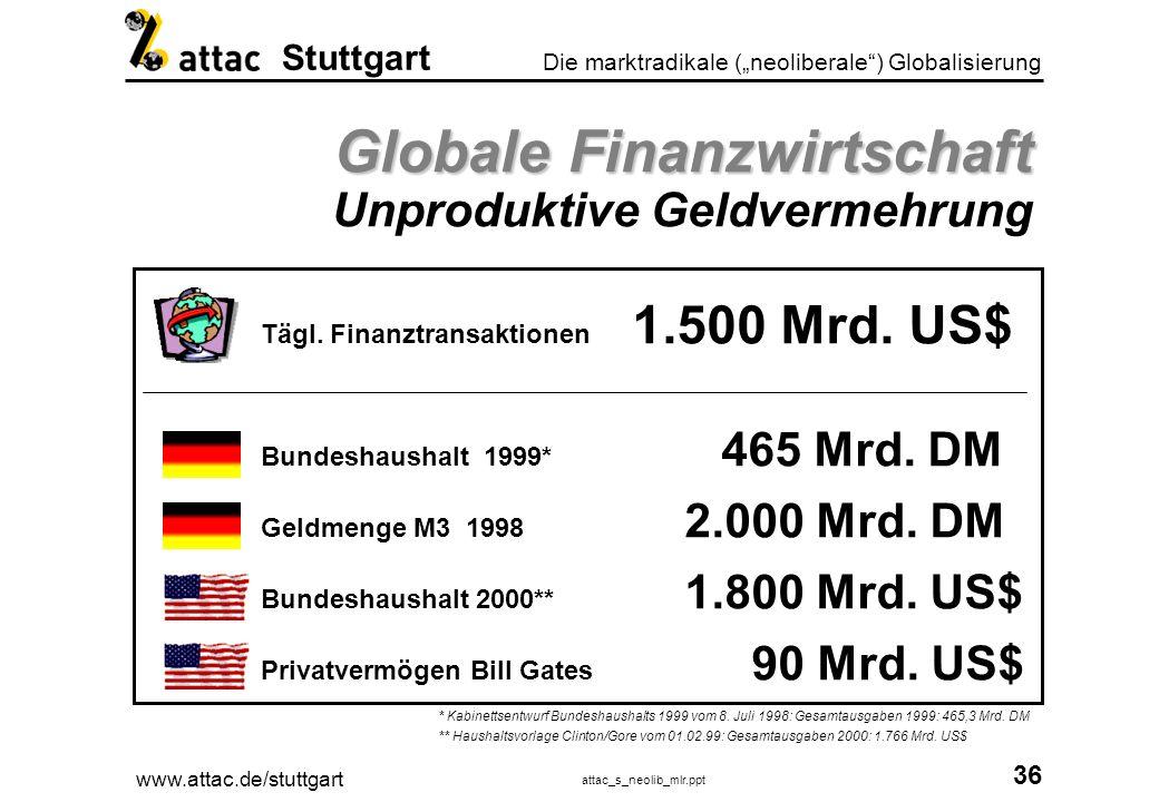 www.attac.de/stuttgart attac_s_neolib_mlr.ppt 37 Die marktradikale (neoliberale) Globalisierung Stuttgart Globale Finanzwirtschaft Globale Finanzwirtschaft Wirkungen Gefahr von Börsen-Crashes Kapitalflucht/Steuerflucht Zwang zu neoliberaler Wirtschaftspolitik Starke Wechselkursschwankungen Vernichtung von Produktivkapital Umverteilung Privatisierung von Gewinnen (z.B.