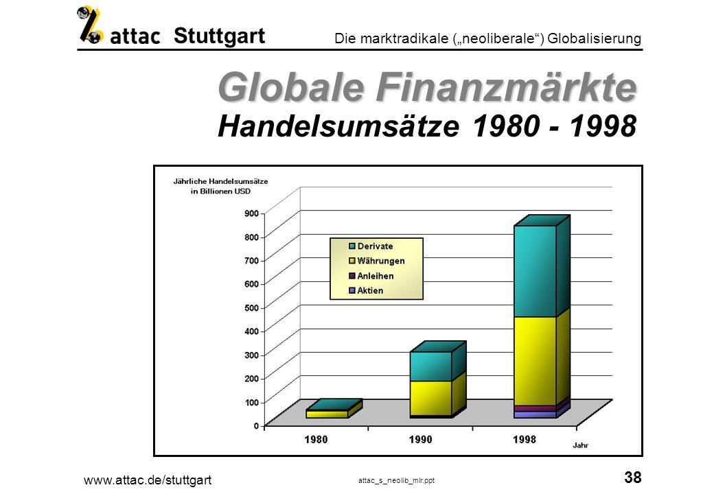 www.attac.de/stuttgart attac_s_neolib_mlr.ppt 39 Die marktradikale (neoliberale) Globalisierung Stuttgart Finanzmärkte und reale Wirtschaftsleistung