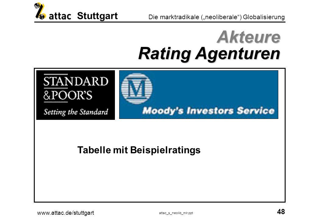 www.attac.de/stuttgart attac_s_neolib_mlr.ppt 49 Die marktradikale (neoliberale) Globalisierung Stuttgart Akteure Consultingbranche