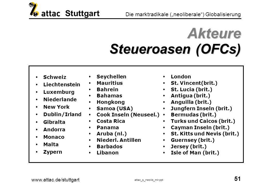www.attac.de/stuttgart attac_s_neolib_mlr.ppt 52 Die marktradikale (neoliberale) Globalisierung Stuttgart Akteure UN-Sonderorganisationen und IGOs UNDPU.N.