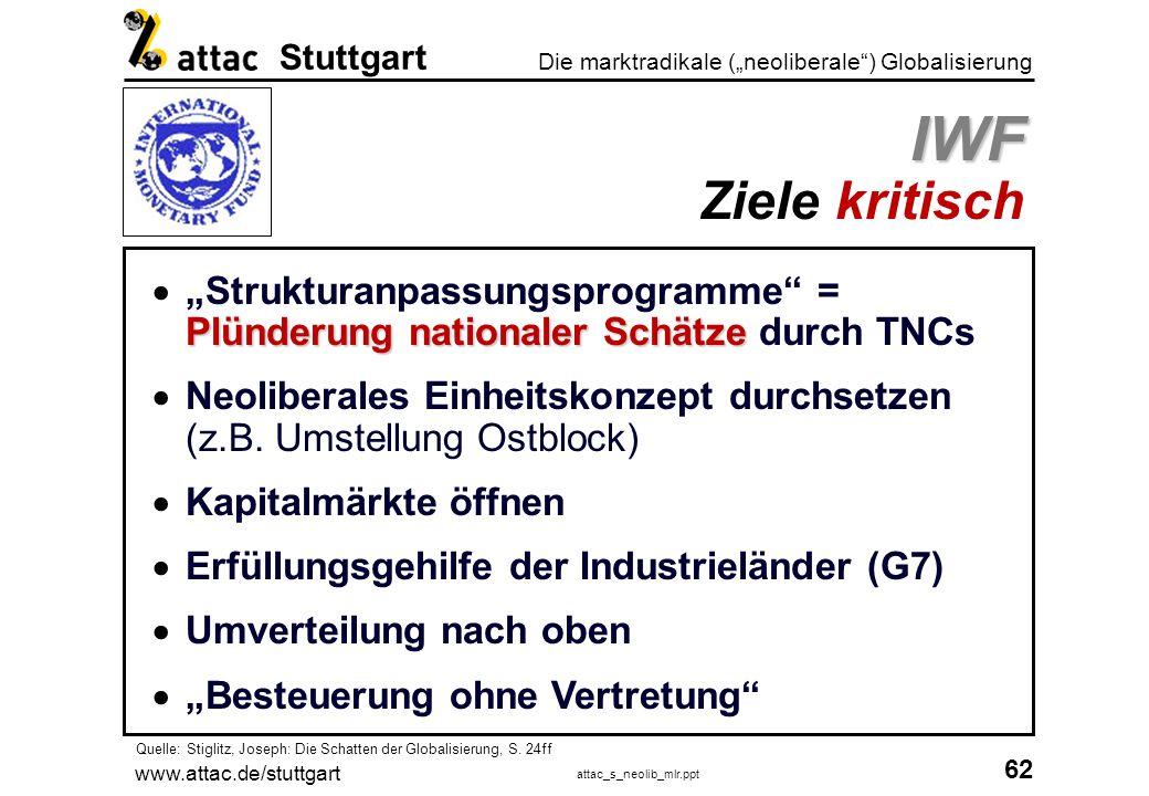 www.attac.de/stuttgart attac_s_neolib_mlr.ppt 63 Die marktradikale (neoliberale) Globalisierung Stuttgart Akteure Weltbank-Gruppe Sitz1818, H-Street, 20433 Washington, D.C.