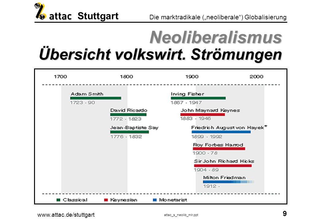 www.attac.de/stuttgart attac_s_neolib_mlr.ppt 10 Die marktradikale (neoliberale) Globalisierung Stuttgart Neoliberalismus Wie konnte sich dieses Modell durchsetzen.