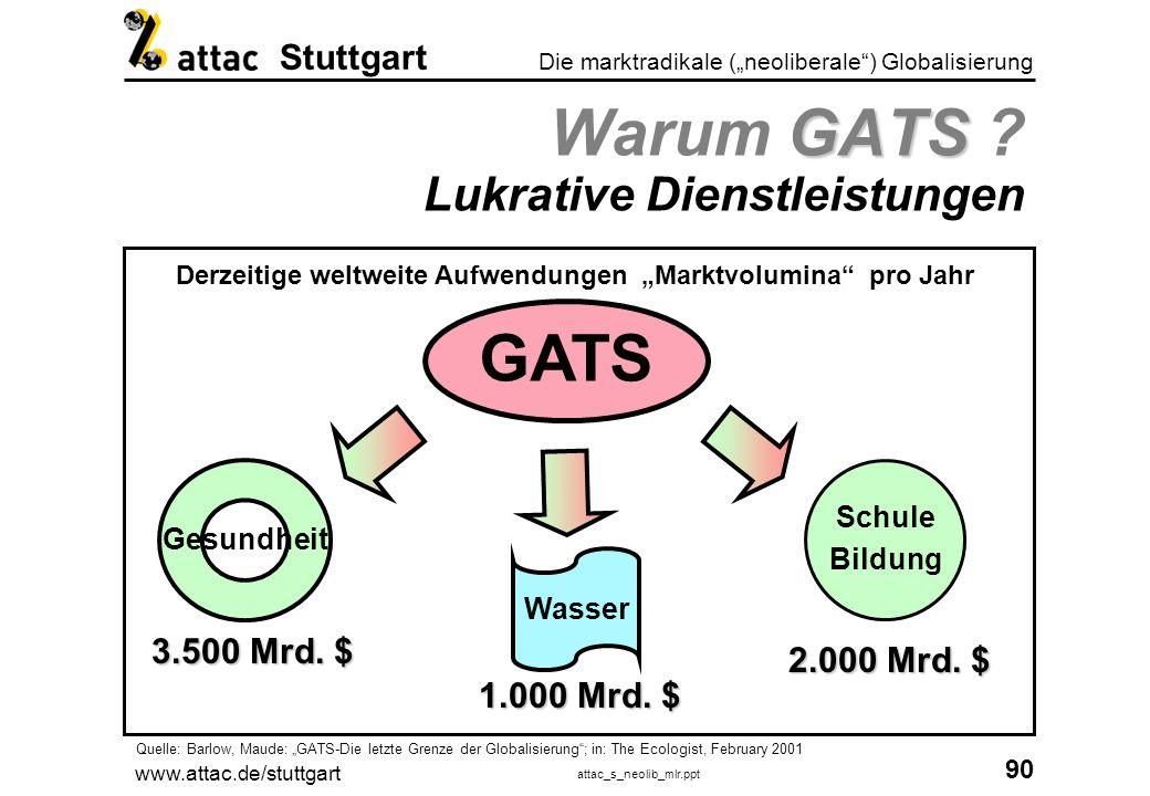www.attac.de/stuttgart attac_s_neolib_mlr.ppt 91 Die marktradikale (neoliberale) Globalisierung Stuttgart GATS in der Kritik GATS in der Kritik Sicherung der Daseinsvorsorge ?