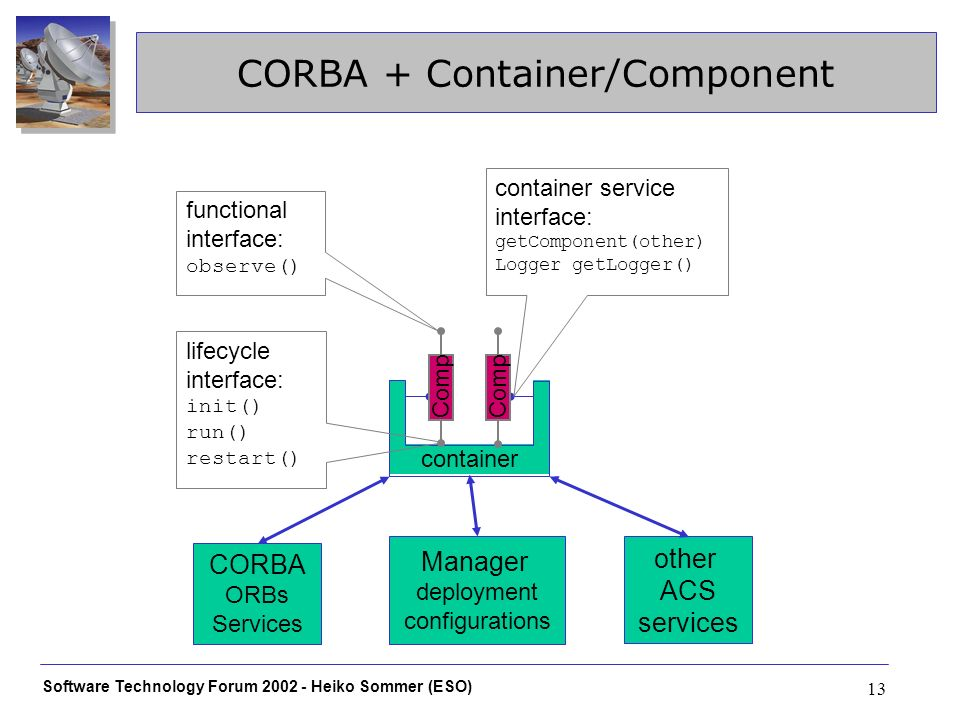 Software Technology Forum 2002 - Heiko Sommer (ESO) 13 CORBA + Container/Component container Comp CORBA ORBs Services lifecycle interface: init() run() restart() Comp functional interface: observe() container service interface: getComponent(other) Logger getLogger() other ACS services Manager deployment configurations