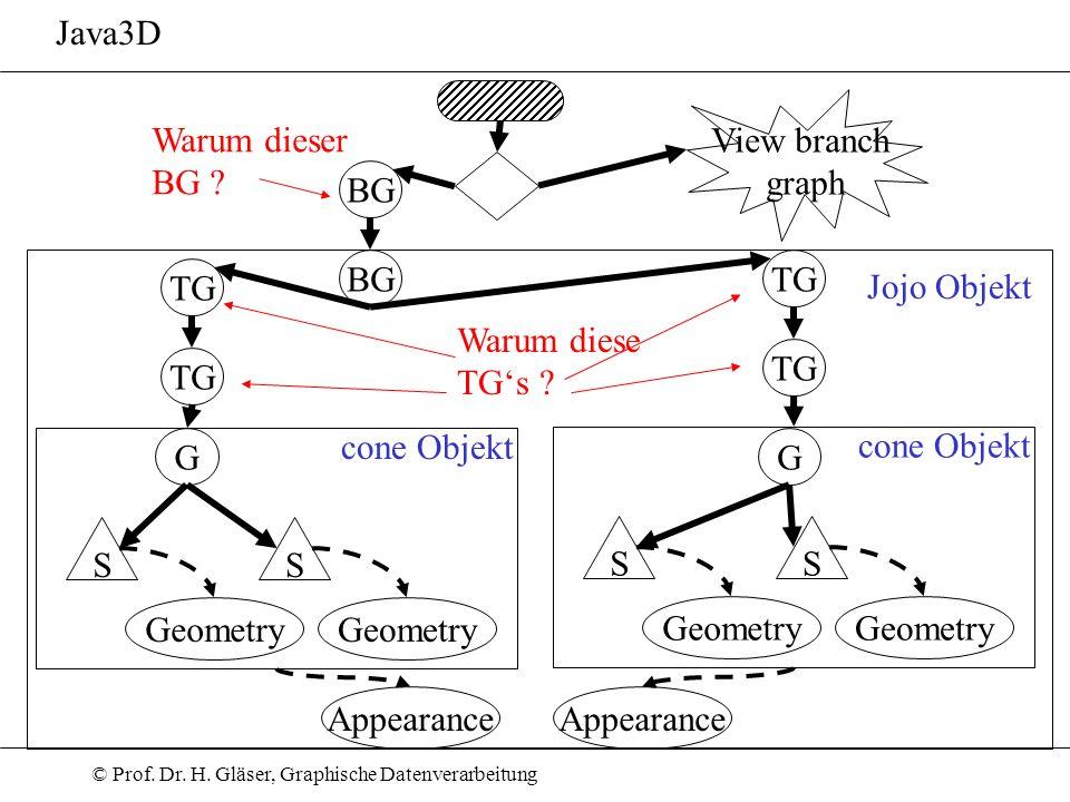 © Prof. Dr. H. Gläser, Graphische Datenverarbeitung Java3D BG View branch graph BG TG G S Geometry S cone Objekt G S Geometry S cone Objekt Appearance