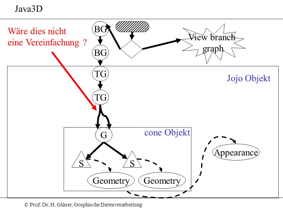 © Prof. Dr. H. Gläser, Graphische Datenverarbeitung Java3D BG View branch graph BG TG G S Geometry S cone Objekt Appearance Jojo Objekt Wäre dies nich