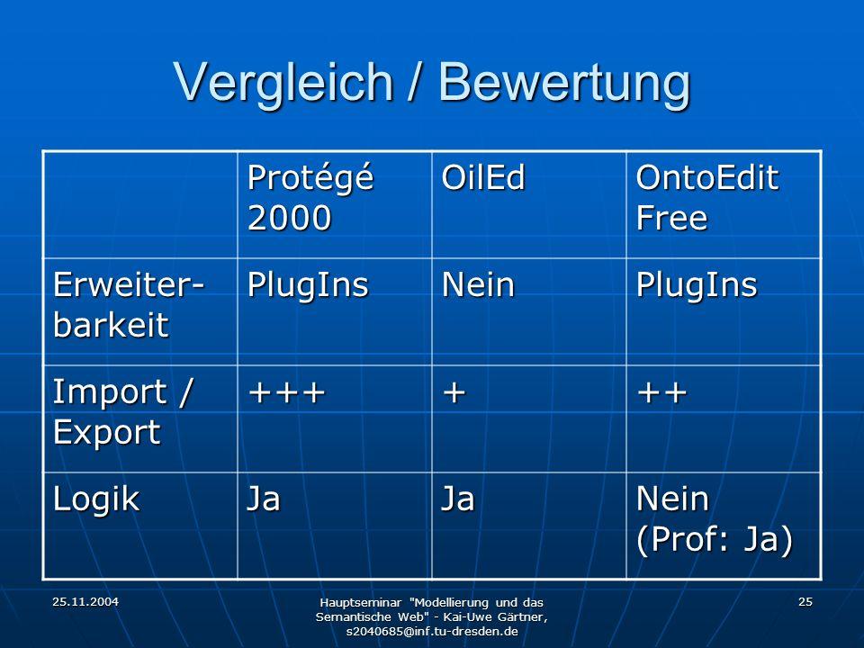 25.11.2004 Hauptseminar Modellierung und das Semantische Web - Kai-Uwe Gärtner, s2040685@inf.tu-dresden.de 25 Vergleich / Bewertung Protégé 2000 OilEd OntoEdit Free Erweiter- barkeit PlugInsNeinPlugIns Import / Export ++++++ LogikJaJa Nein (Prof: Ja)