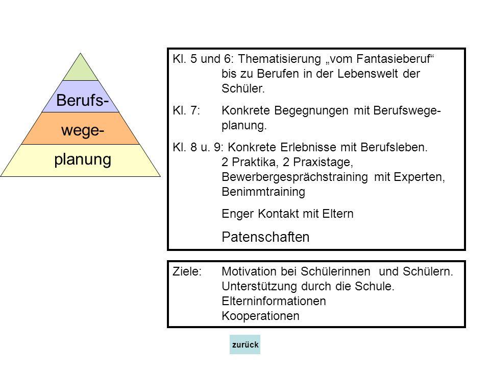 Kl. 5 und 6: Thematisierung vom Fantasieberuf bis zu Berufen in der Lebenswelt der Schüler. Kl. 7:Konkrete Begegnungen mit Berufswege- planung. Kl. 8