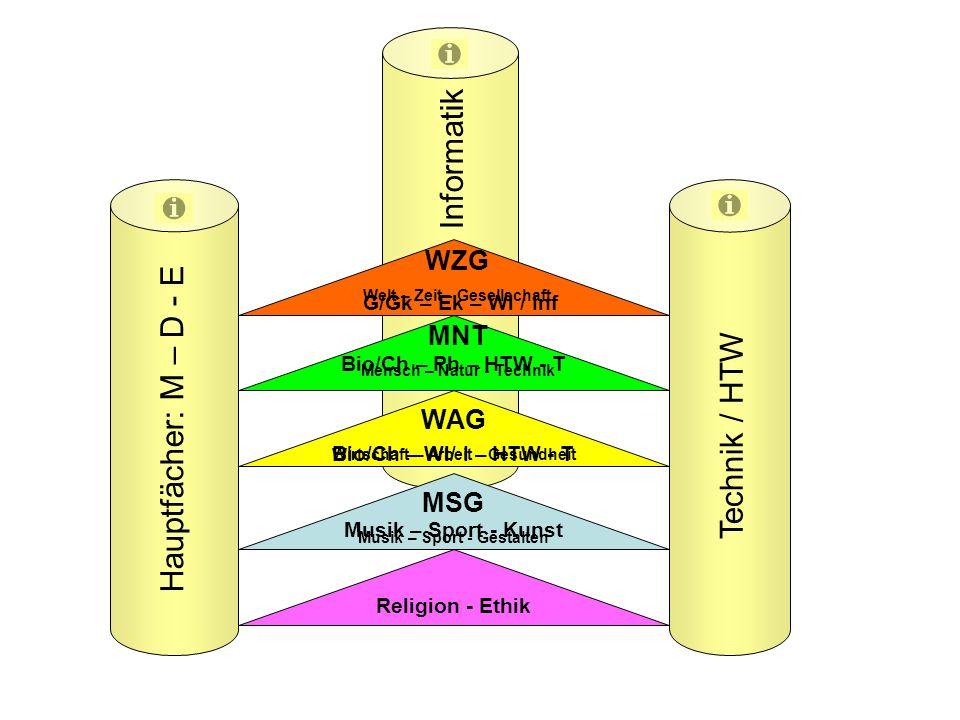 Kontingentstundentafel Hauptschule-WRS Religion 11 Std Deutsch 28 Std.
