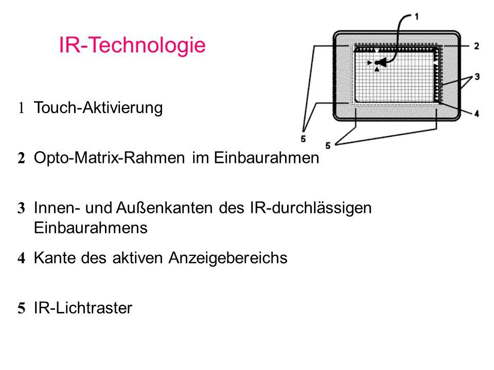 Touch-Aktivierung 2 Opto-Matrix-Rahmen im Einbaurahmen 3 Innen- und Außenkanten des IR-durchlässigen Einbaurahmens 4 Kante des aktiven Anzeigebereichs