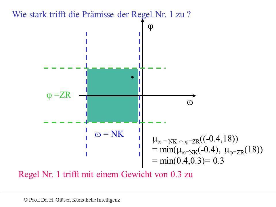 © Prof. Dr. H. Gläser, Künstliche Intelligenz =ZR = NK = NK =ZR ((-0.4,18)) = min( =NK (-0.4), =ZR (18)) = min(0.4,0.3)= 0.3 Wie stark trifft die Präm