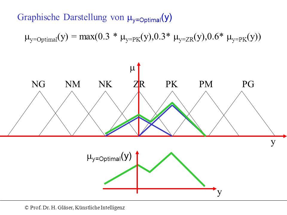 © Prof. Dr. H. Gläser, Künstliche Intelligenz ZRNKNMNGPKPMPG y=Optimal (y) y y Graphische Darstellung von y=Optimal (y) y=Optimal (y) = max(0.3 * y=PK