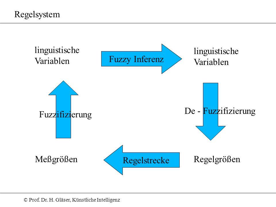 © Prof. Dr. H. Gläser, Künstliche Intelligenz Regelsystem Regelstrecke Fuzzy Inferenz Fuzzifizierung De - Fuzzifizierung linguistische Variablen Meßgr