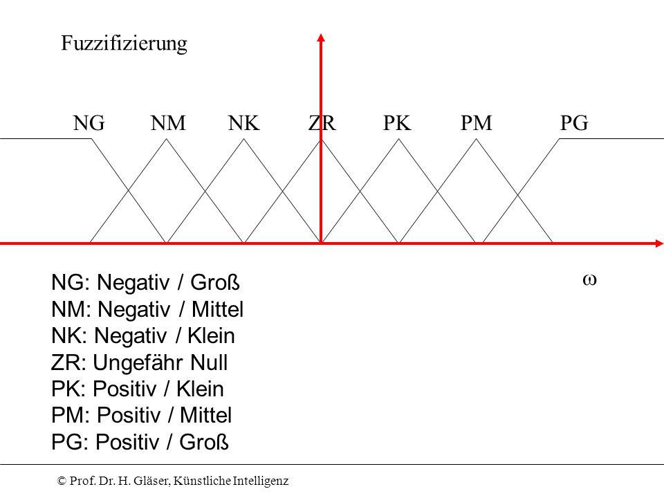 © Prof. Dr. H. Gläser, Künstliche Intelligenz ZRNKNMNGPKPMPG Fuzzifizierung NG: Negativ / Groß NM: Negativ / Mittel NK: Negativ / Klein ZR: Ungefähr N