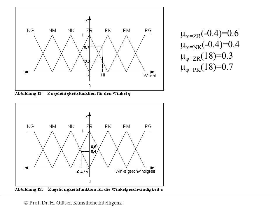 © Prof. Dr. H. Gläser, Künstliche Intelligenz =ZR (-0.4)=0.6 =NK (-0.4)=0.4 =ZR (18)=0.3 =PK (18)=0.7