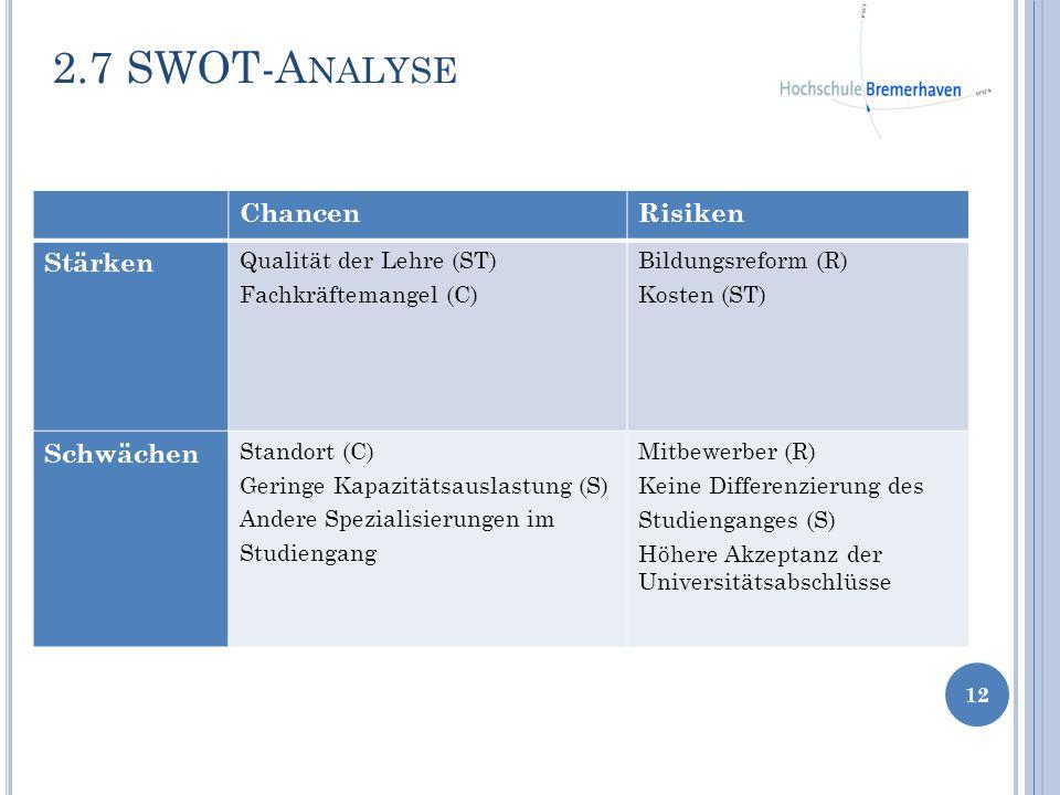 2.7 SWOT-A NALYSE 12 ChancenRisiken Stärken Qualität der Lehre (ST) Fachkräftemangel (C) Bildungsreform (R) Kosten (ST) Schwächen Standort (C) Geringe