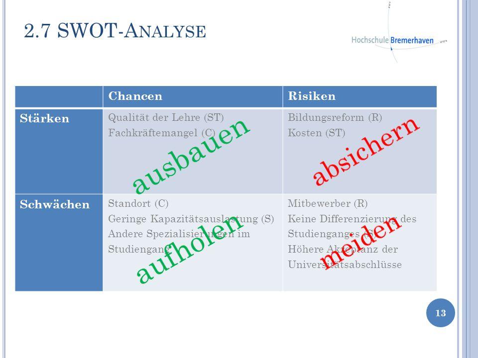 2.7 SWOT-A NALYSE 13 ChancenRisiken Stärken Qualität der Lehre (ST) Fachkräftemangel (C) Bildungsreform (R) Kosten (ST) Schwächen Standort (C) Geringe