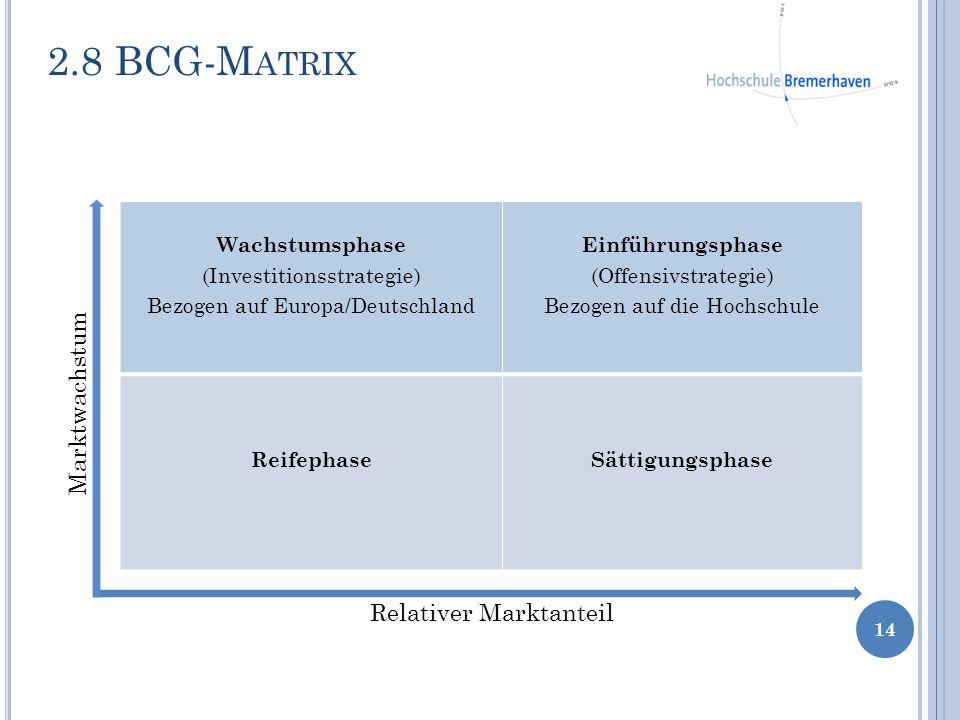 14 Wachstumsphase (Investitionsstrategie) Bezogen auf Europa/Deutschland Einführungsphase (Offensivstrategie) Bezogen auf die Hochschule ReifephaseSät