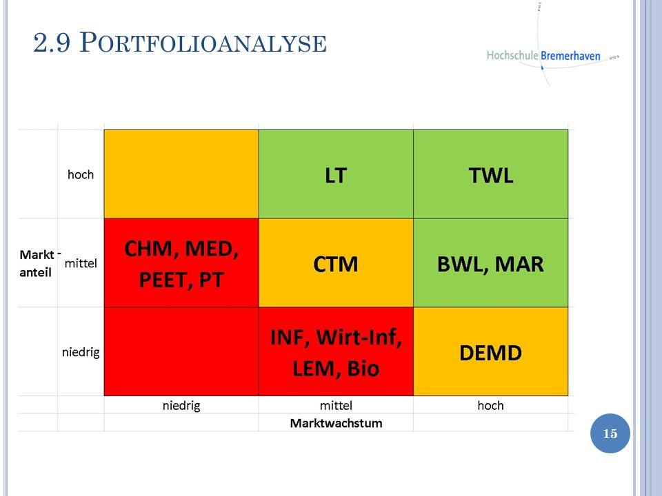 2.9 P ORTFOLIOANALYSE 15 -
