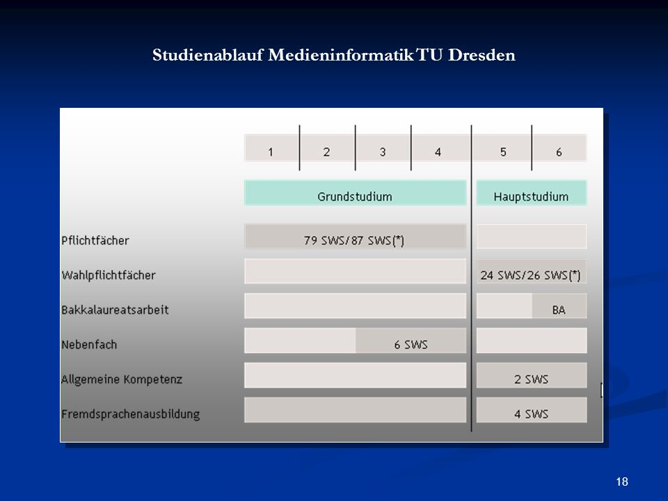 18 Studienablauf Medieninformatik TU Dresden