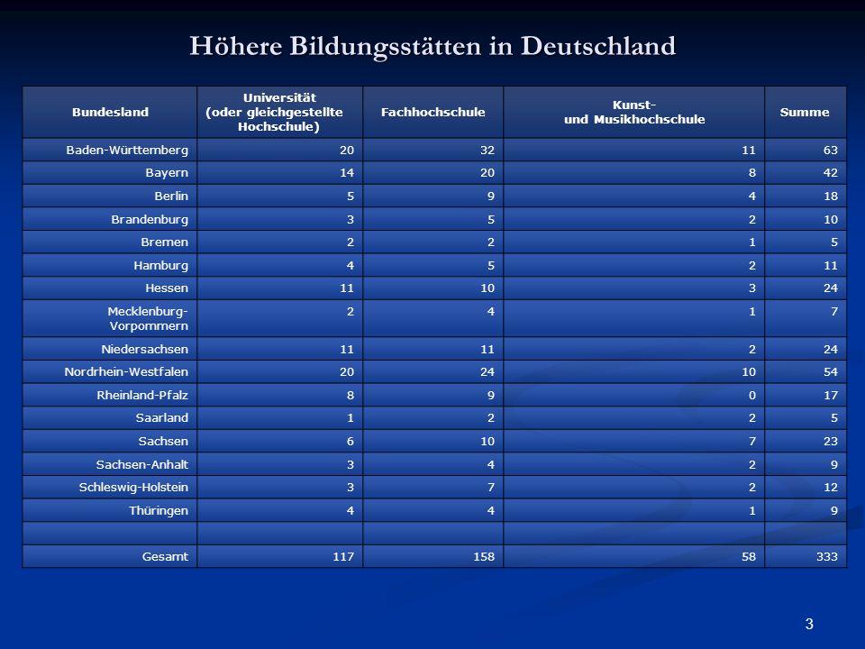 3 Höhere Bildungsstätten in Deutschland Bundesland Universität (oder gleichgestellte Hochschule) Fachhochschule Kunst- und Musikhochschule Summe Baden