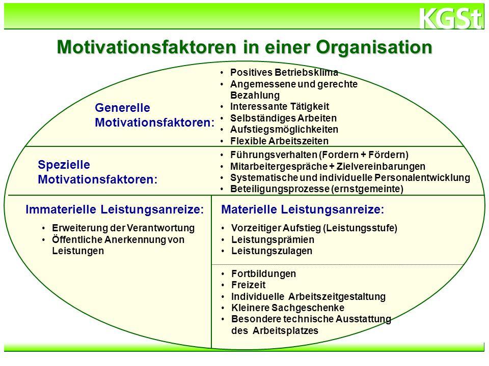 h:\verzeichnis\dateiname Motivationsfaktoren in einer Organisation Generelle Motivationsfaktoren: Positives Betriebsklima Angemessene und gerechte Bez