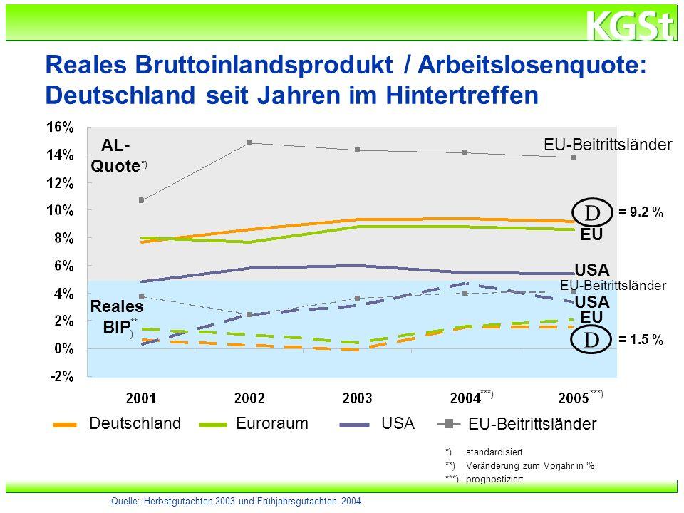h:\verzeichnis\dateiname Reales Bruttoinlandsprodukt / Arbeitslosenquote: Deutschland seit Jahren im Hintertreffen AL- Quote Reales BIP Deutschland EU