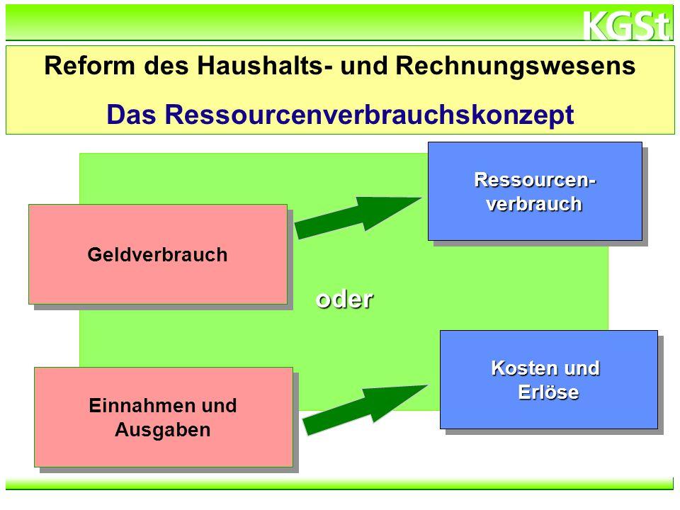 h:\verzeichnis\dateiname oder Geldverbrauch Kosten und Erlöse Einnahmen und Ausgaben Einnahmen und Ausgaben Ressourcen- verbrauch Reform des Haushalts