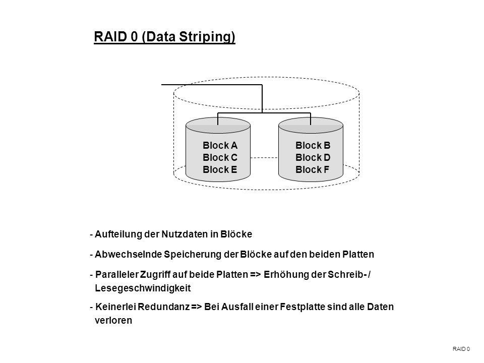 RAID 0 (Data Striping) RAID 0 - Abwechselnde Speicherung der Blöcke auf den beiden Platten - Keinerlei Redundanz => Bei Ausfall einer Festplatte sind alle Daten verloren - Aufteilung der Nutzdaten in Blöcke - Paralleler Zugriff auf beide Platten => Erhöhung der Schreib- / Lesegeschwindigkeit Block ABlock B Block CBlock D Block EBlock F