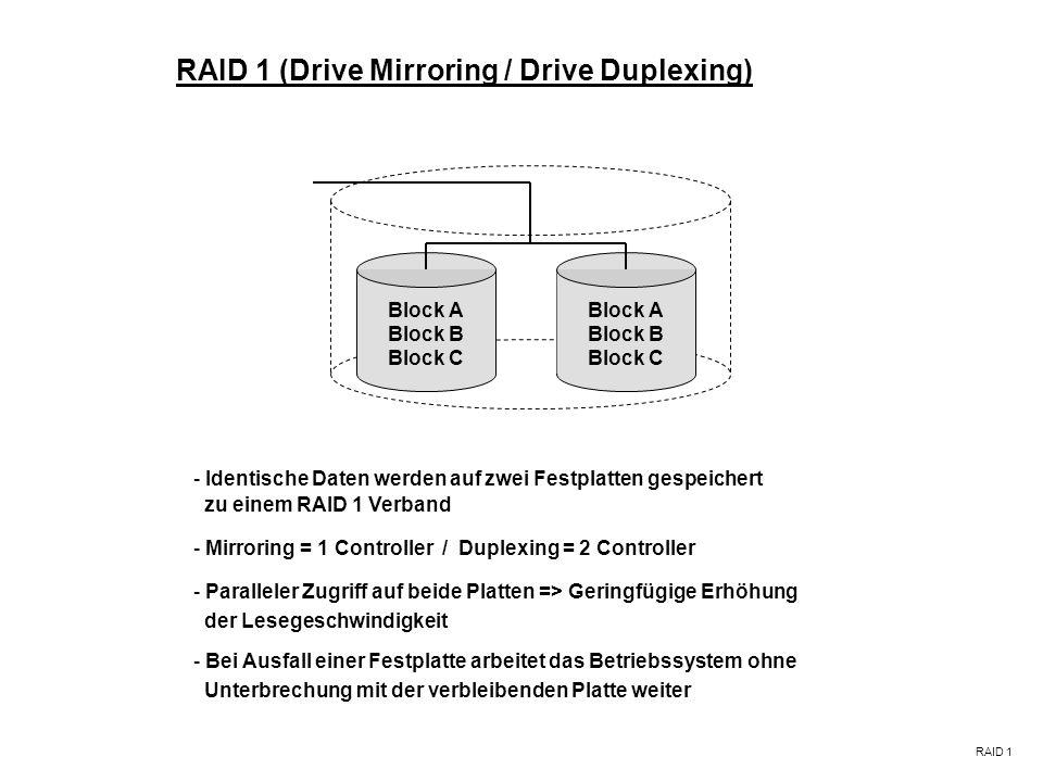 RAID 1 (Drive Mirroring / Drive Duplexing) RAID 1 Block A Block B Block C - Identische Daten werden auf zwei Festplatten gespeichert - Bei Ausfall einer Festplatte arbeitet das Betriebssystem ohne Unterbrechung mit der verbleibenden Platte weiter - Mirroring = 1 Controller / Duplexing = 2 Controller - Paralleler Zugriff auf beide Platten => Geringfügige Erhöhung der Lesegeschwindigkeit Block A Block B Block C zu einem RAID 1 Verband