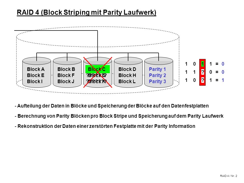 RAID 4 (Block Striping mit Parity Laufwerk) RAID 4 / Nr. 1 - Rekonstruktion der Daten einer zerstörten Festplatte mit der Parity Information - Aufteil
