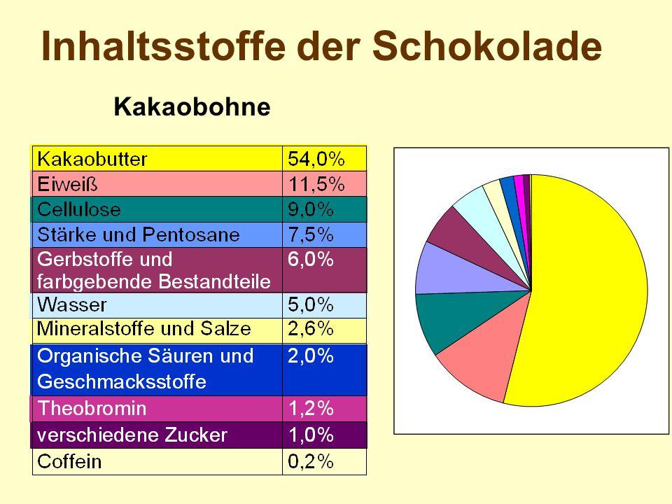Inhaltsstoffe der Schokolade Kakaobohne
