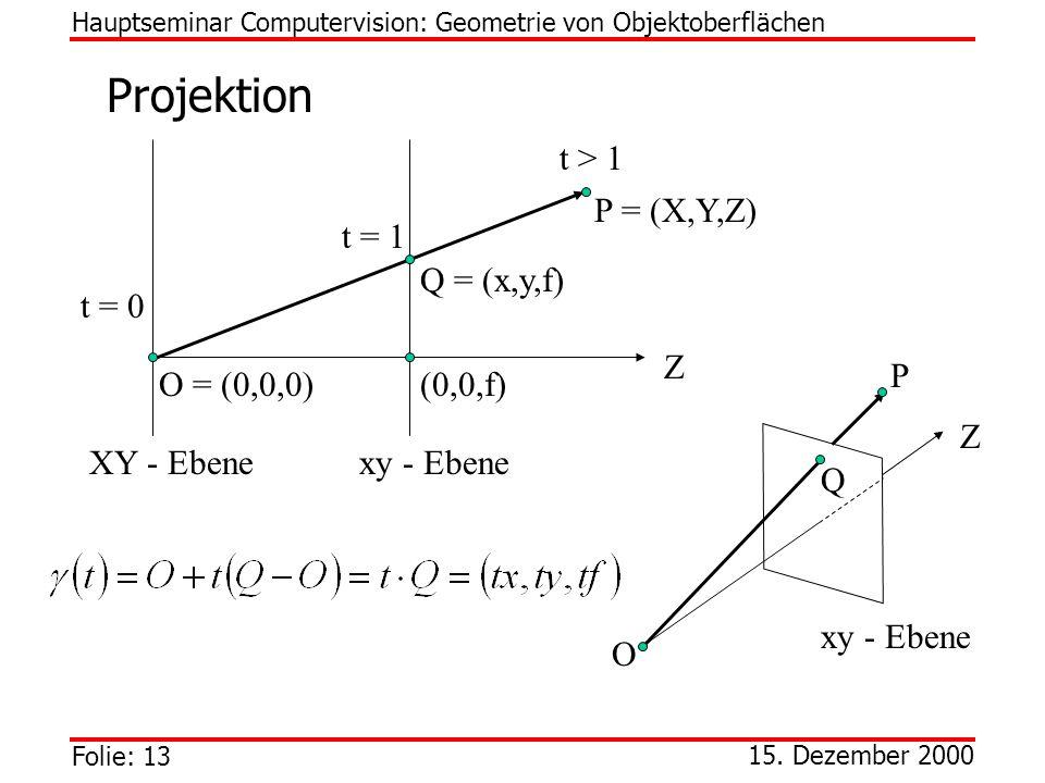 Folie: 13 15. Dezember 2000 Projektion Hauptseminar Computervision: Geometrie von Objektoberflächen t = 0 t = 1 t > 1 Z O = (0,0,0) Q = (x,y,f) (0,0,f