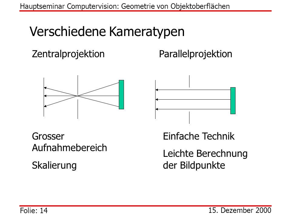 Folie: 14 15. Dezember 2000 Verschiedene Kameratypen Hauptseminar Computervision: Geometrie von Objektoberflächen Zentralprojektion Parallelprojektion
