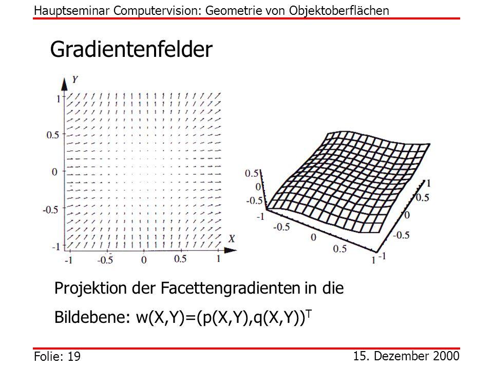 Folie: 19 15. Dezember 2000 Gradientenfelder Hauptseminar Computervision: Geometrie von Objektoberflächen Projektion der Facettengradienten in die Bil